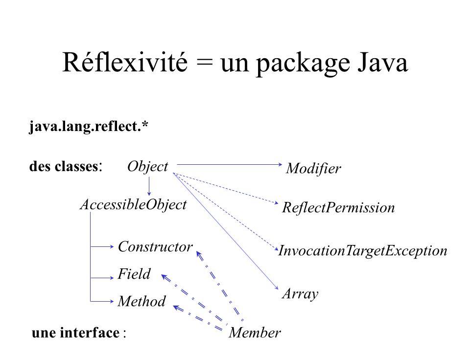 Réflexivité = un package Java
