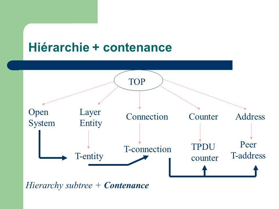 Hiérarchie + contenance