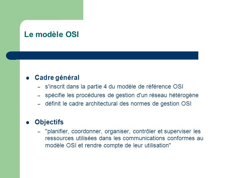Le modèle OSI Cadre général Objectifs