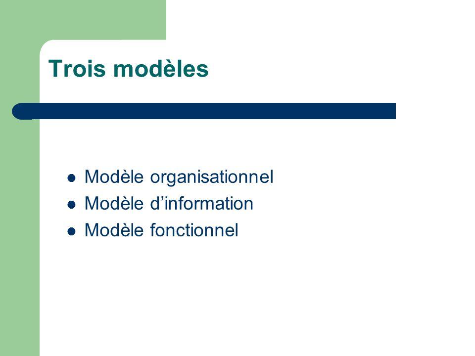 Trois modèles Modèle organisationnel Modèle d'information
