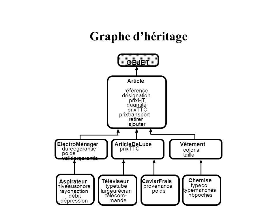 Graphe d'héritage OBJET Article référence désignation prixHT quantité
