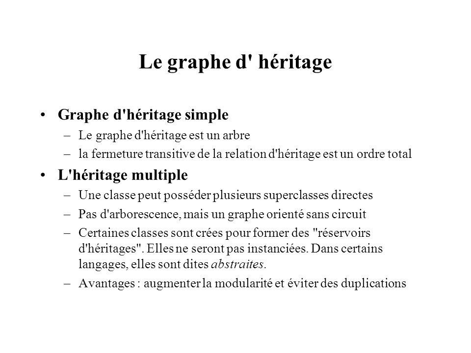 Le graphe d héritage Graphe d héritage simple L héritage multiple