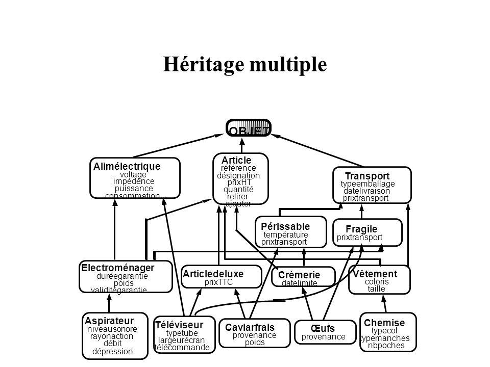 Héritage multiple OBJET Article Alimélectrique Transport Périssable
