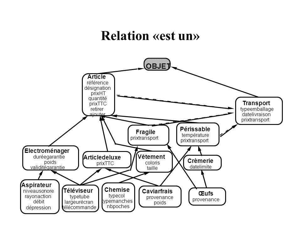 Relation «est un» OBJET Article Transport Périssable Fragile