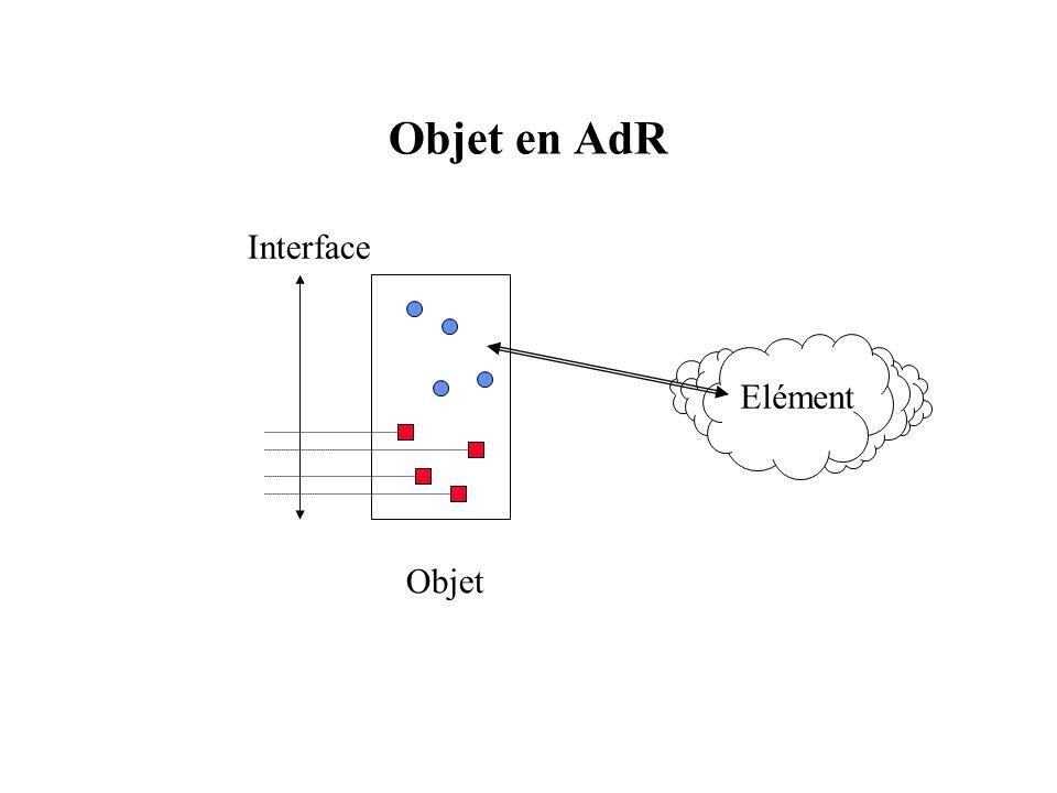 Objet en AdR Elément Objet Interface 19 19 19