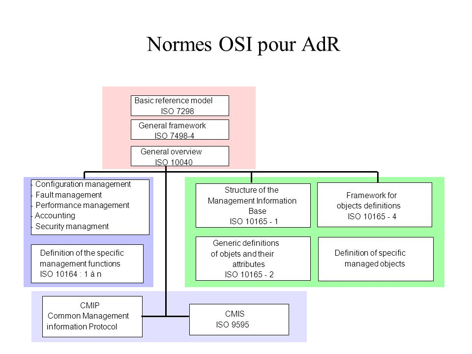 Normes OSI pour AdR Basic reference model ISO 7298 General framework