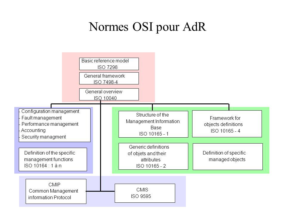 Normes OSI pour AdR Basic reference model ISO 7298 General framework