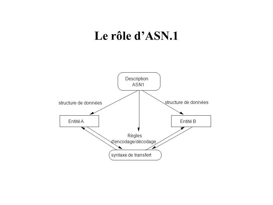 Le rôle d'ASN.1 Entité A Entité B syntaxe de transfert Description