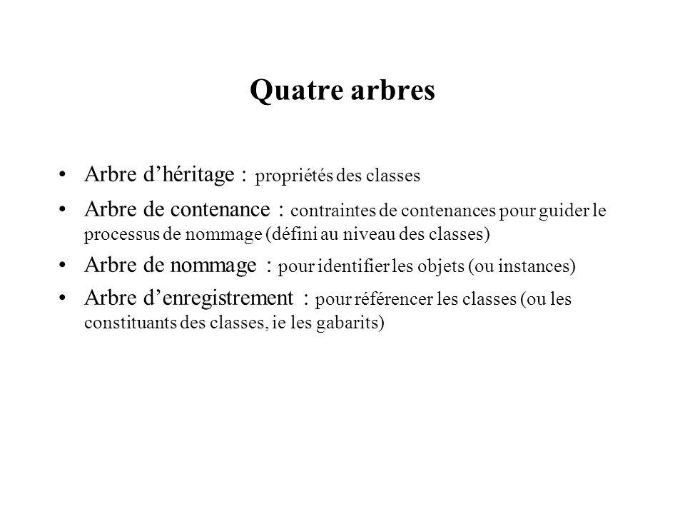 Quatre arbres Arbre d'héritage : propriétés des classes