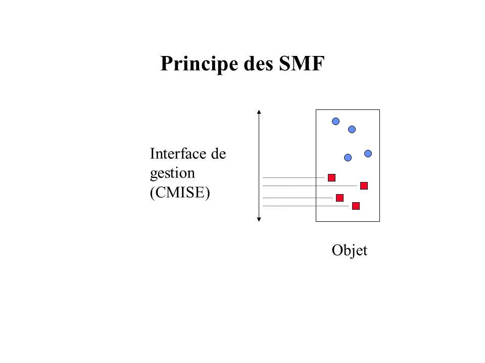Principe des SMF Objet Interface de gestion (CMISE)