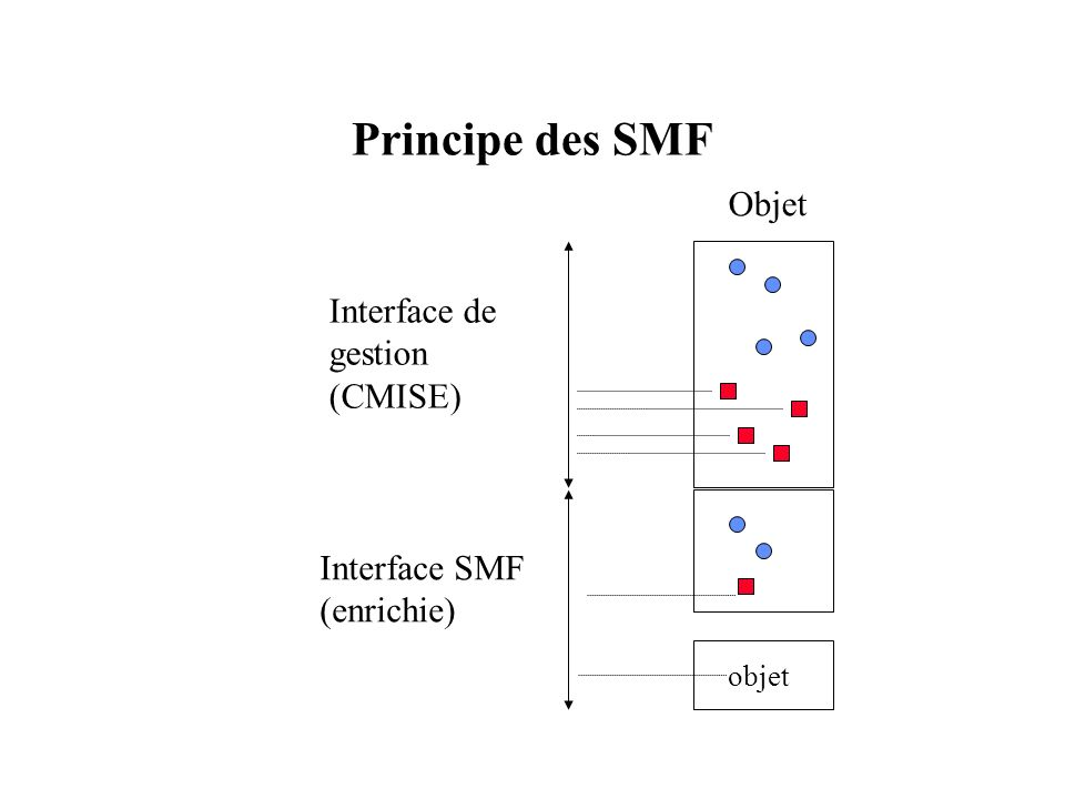 Principe des SMF Objet Interface de gestion (CMISE) Interface SMF