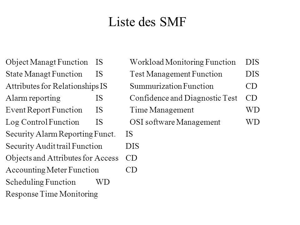 Liste des SMF Object Managt Function IS Workload Monitoring Function DIS. State Managt Function IS Test Management Function DIS.