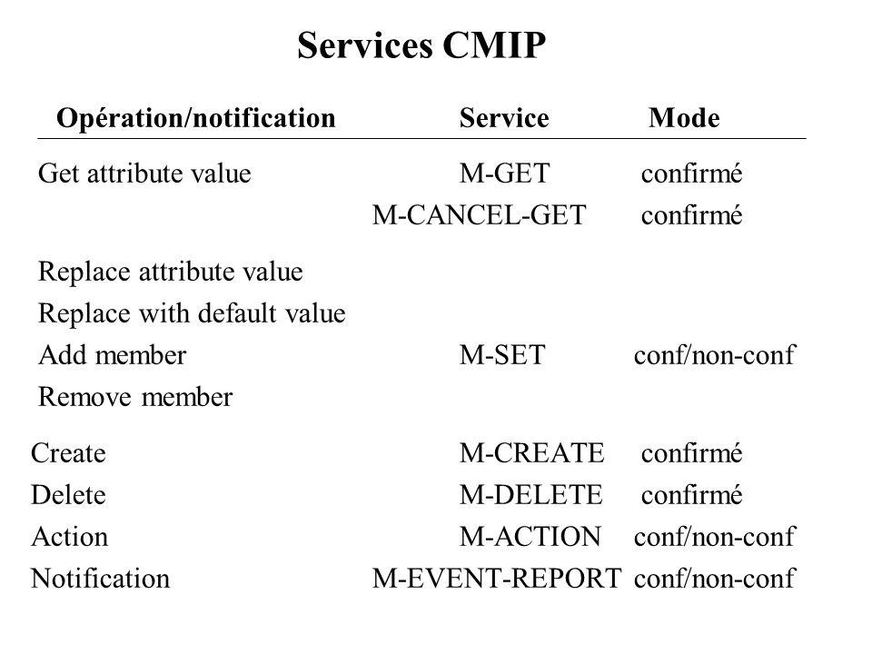 Services CMIP Opération/notification Service Mode