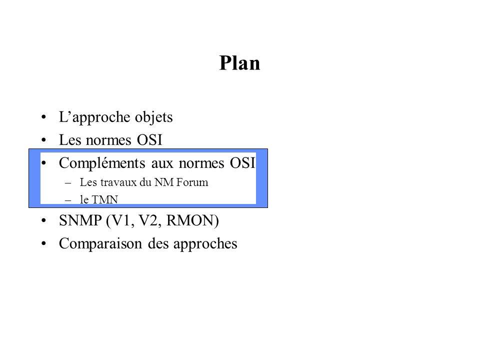 Plan L'approche objets Les normes OSI Compléments aux normes OSI