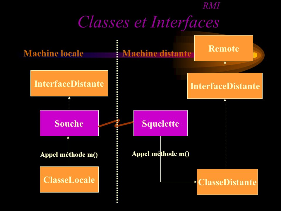 RMI Classes et Interfaces