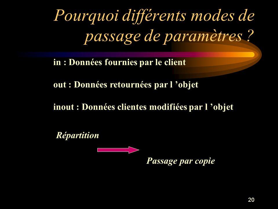 Pourquoi différents modes de passage de paramètres