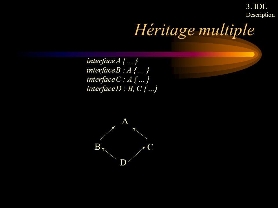 Héritage multiple A B C D 3. IDL interface A { ... }