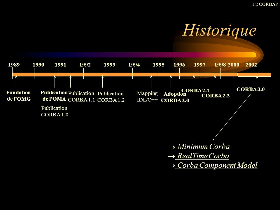 Historique Minimum Corba RealTime Corba Corba Component Model 1989