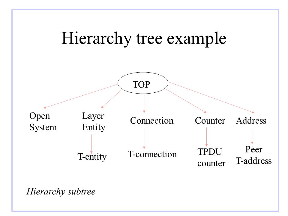 Hierarchy tree example