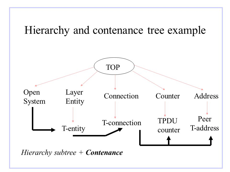 Hierarchy and contenance tree example