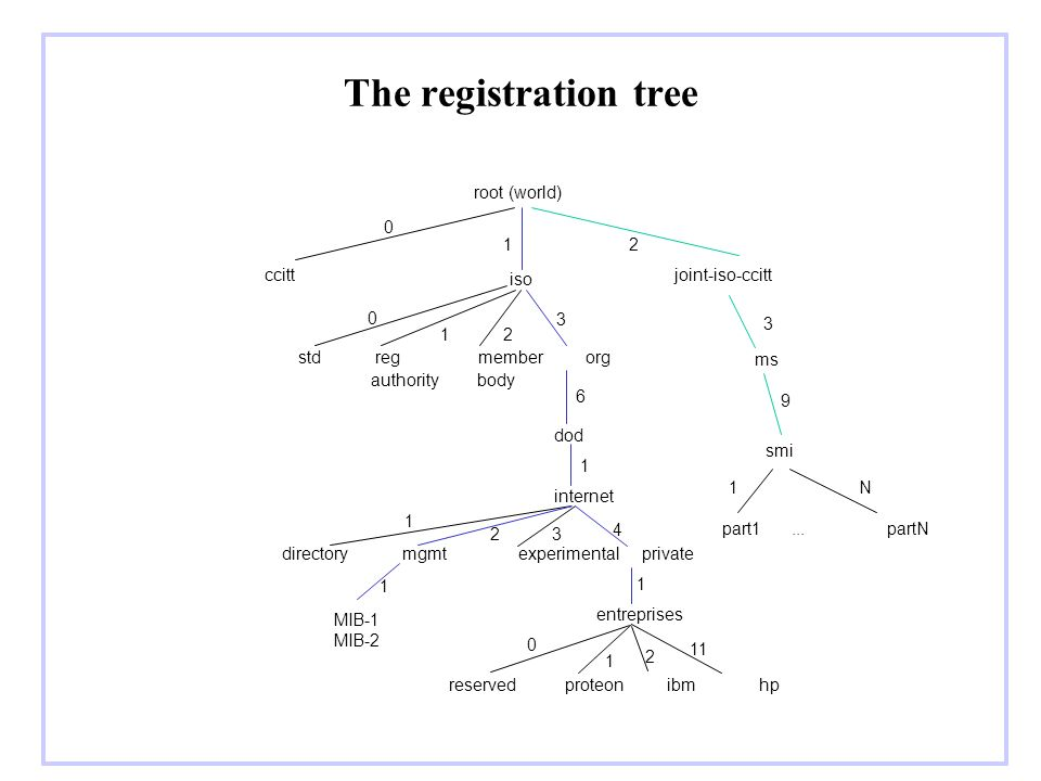 The registration tree root (world) 1 2 ccitt iso joint-iso-ccitt 3 3 1