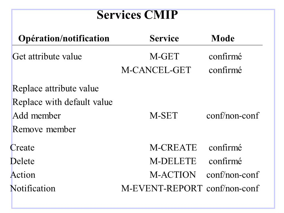 Services CMIP Opération/notification Service Mode