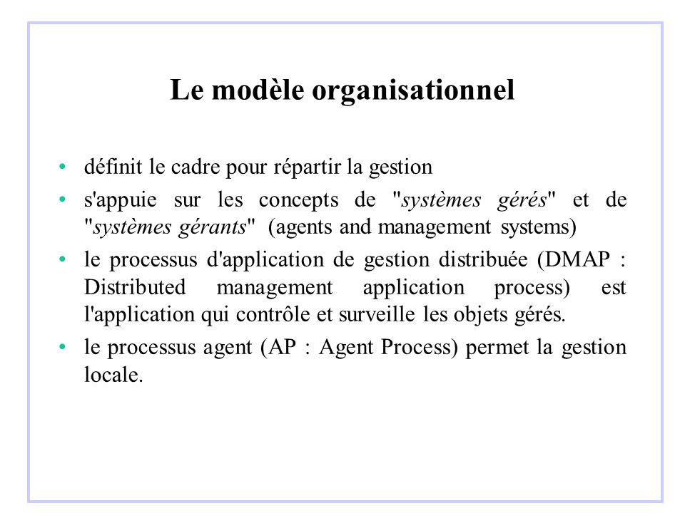 Le modèle organisationnel
