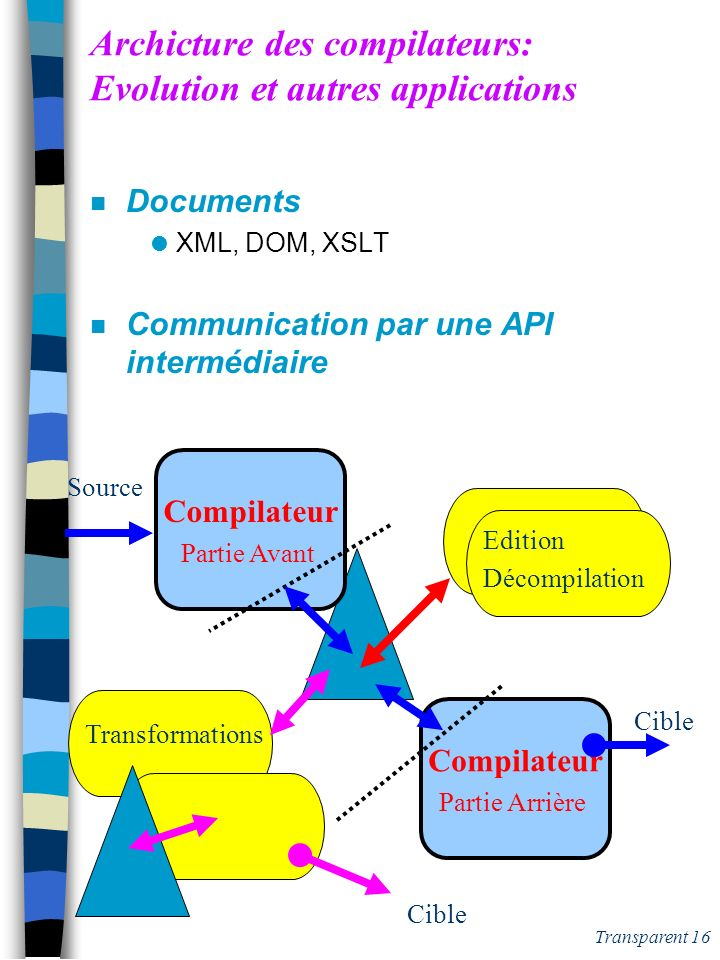 Archicture des compilateurs: Evolution et autres applications
