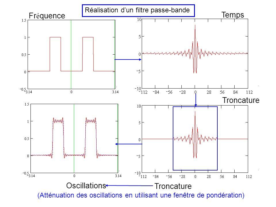 Fréquence Temps Troncature Oscillations Troncature