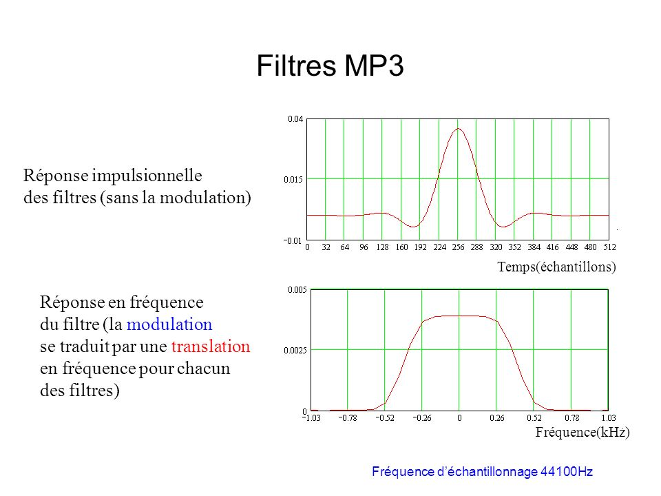 Filtres MP3 Réponse impulsionnelle des filtres (sans la modulation)
