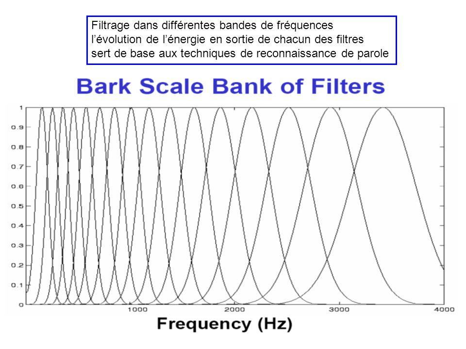 Filtrage dans différentes bandes de fréquences