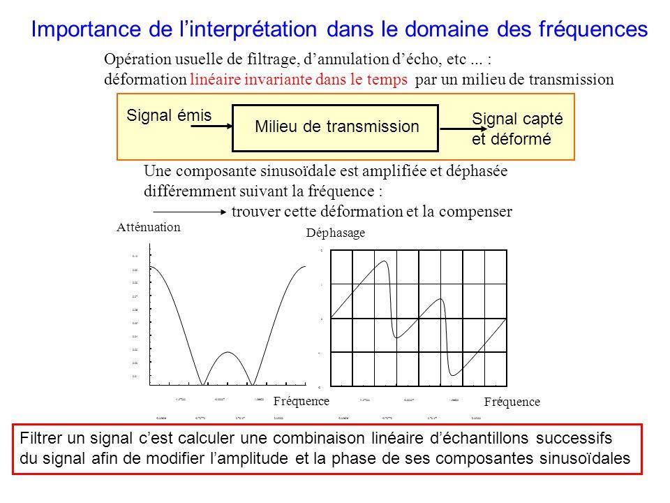 Importance de l'interprétation dans le domaine des fréquences
