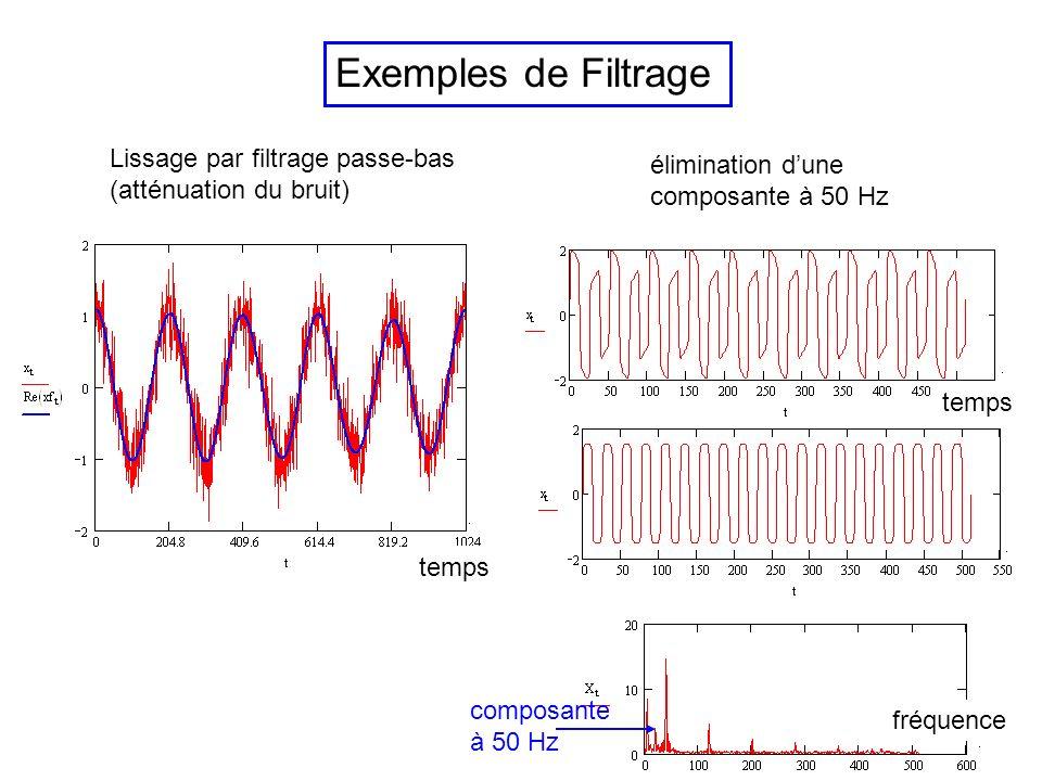 Exemples de Filtrage Lissage par filtrage passe-bas élimination d'une