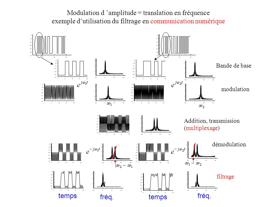 Modulation d 'amplitude = translation en fréquence
