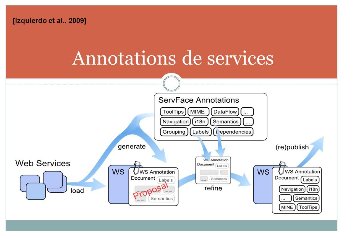 Annotations de services