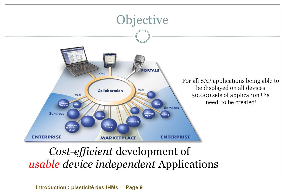 Objective For all SAP applications being able to be displayed on all devices sets of application Uis.