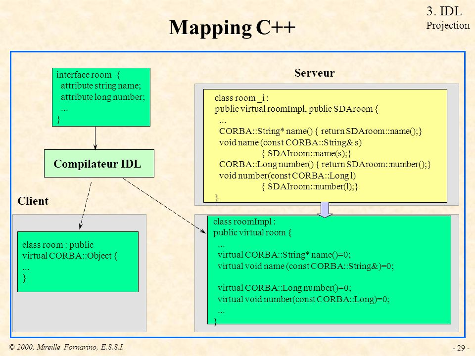 Mapping C++ 3. IDL Serveur Compilateur IDL Client Projection