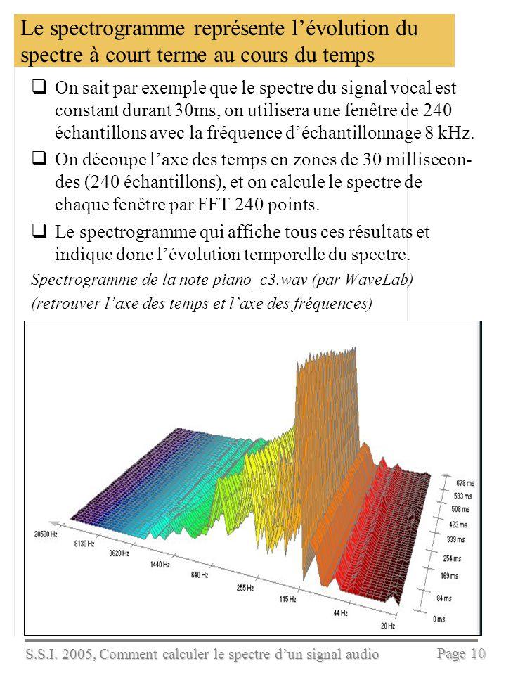Le spectrogramme représente l'évolution du spectre à court terme au cours du temps