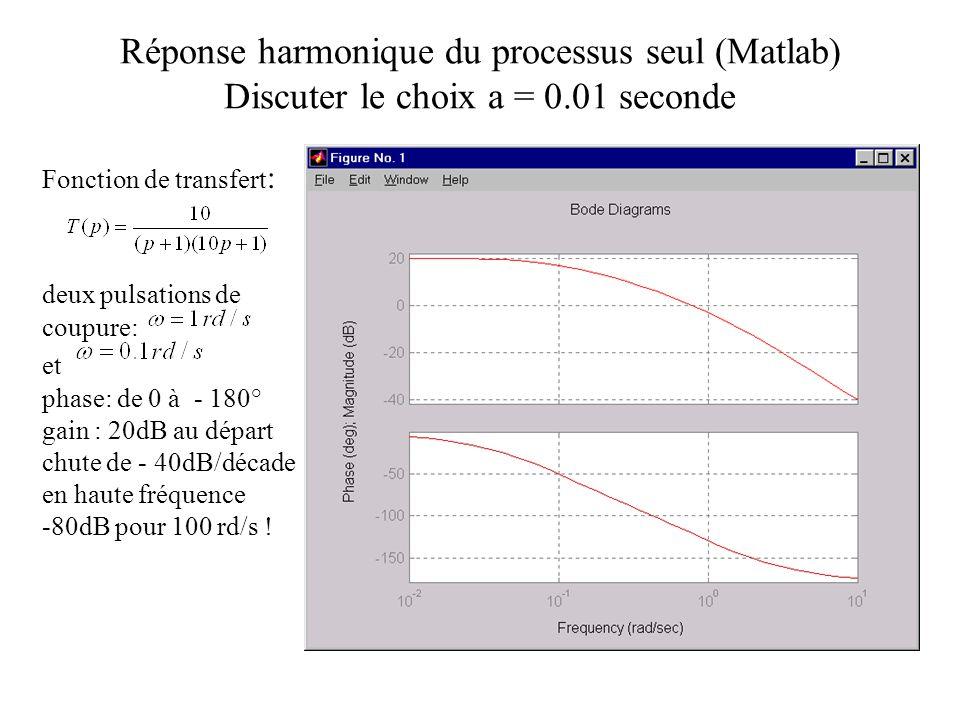 Réponse harmonique du processus seul (Matlab) Discuter le choix a = 0