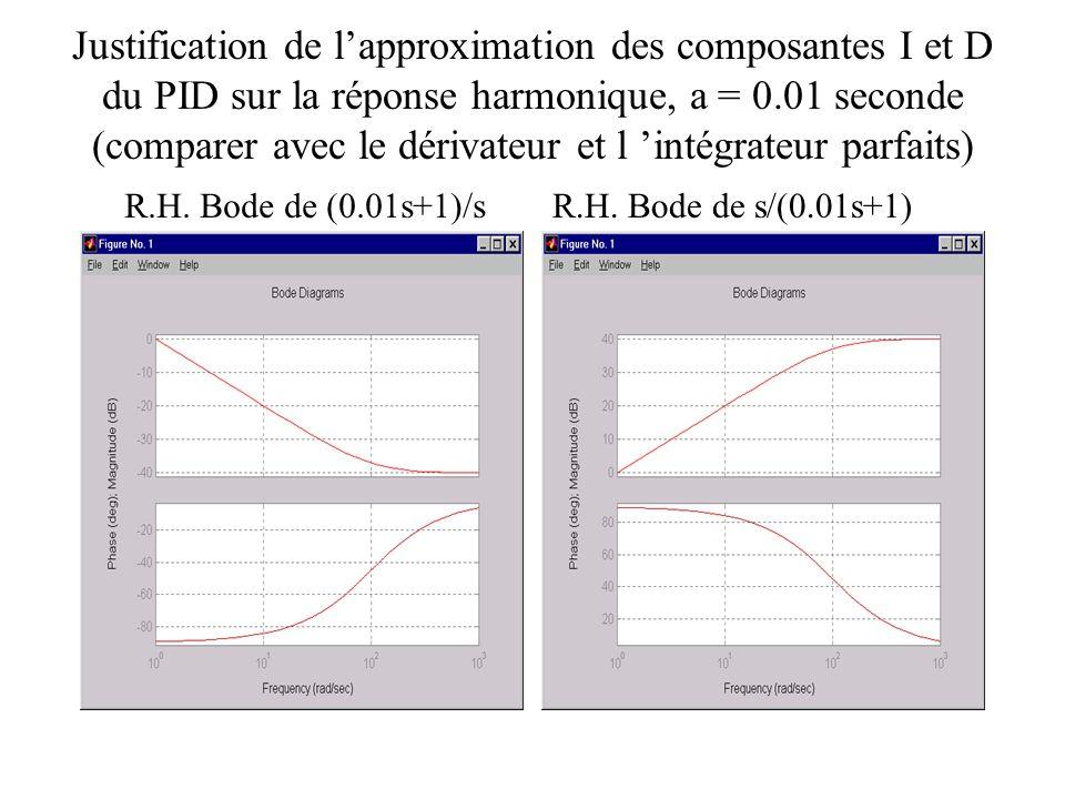 Justification de l'approximation des composantes I et D du PID sur la réponse harmonique, a = 0.01 seconde (comparer avec le dérivateur et l 'intégrateur parfaits)