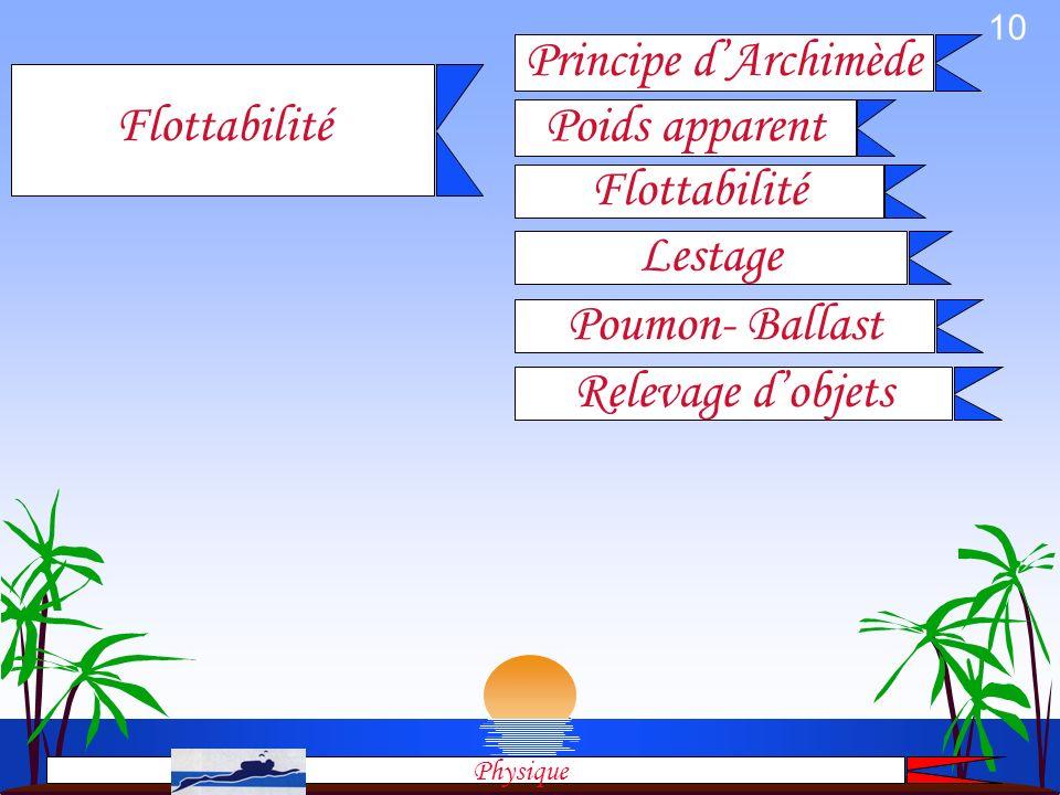 Principe d'Archimède Flottabilité Poids apparent Flottabilité Lestage