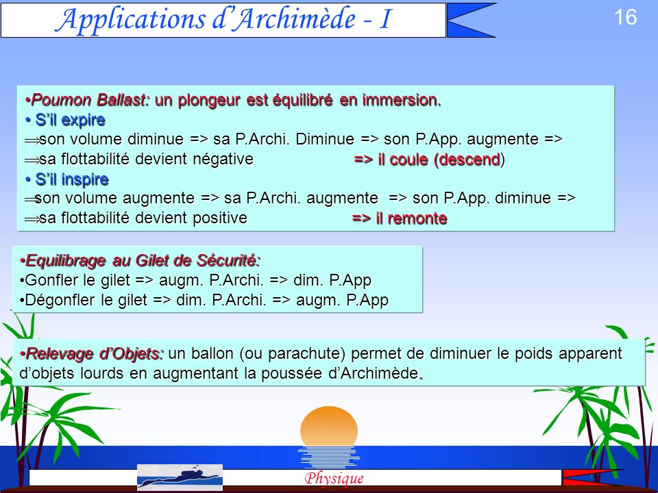 Applications d'Archimède - I