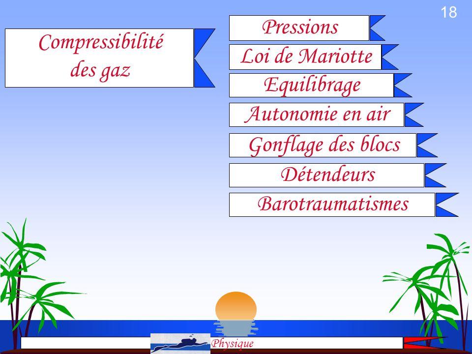 Pressions Compressibilité des gaz Loi de Mariotte Equilibrage