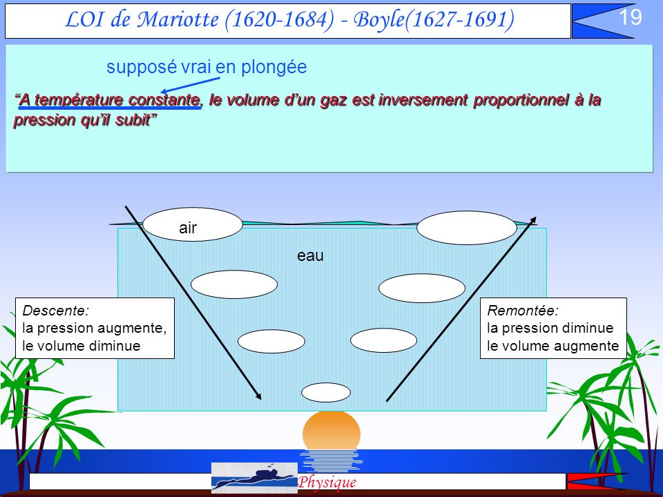 LOI de Mariotte (1620-1684) - Boyle(1627-1691)
