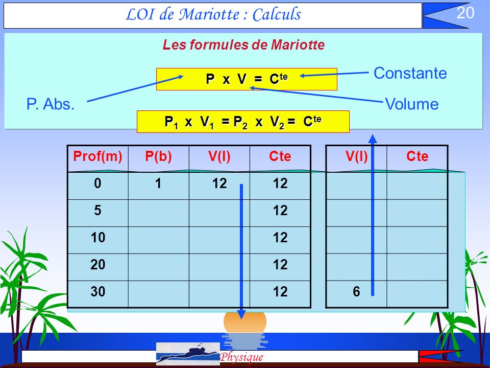 LOI de Mariotte : Calculs