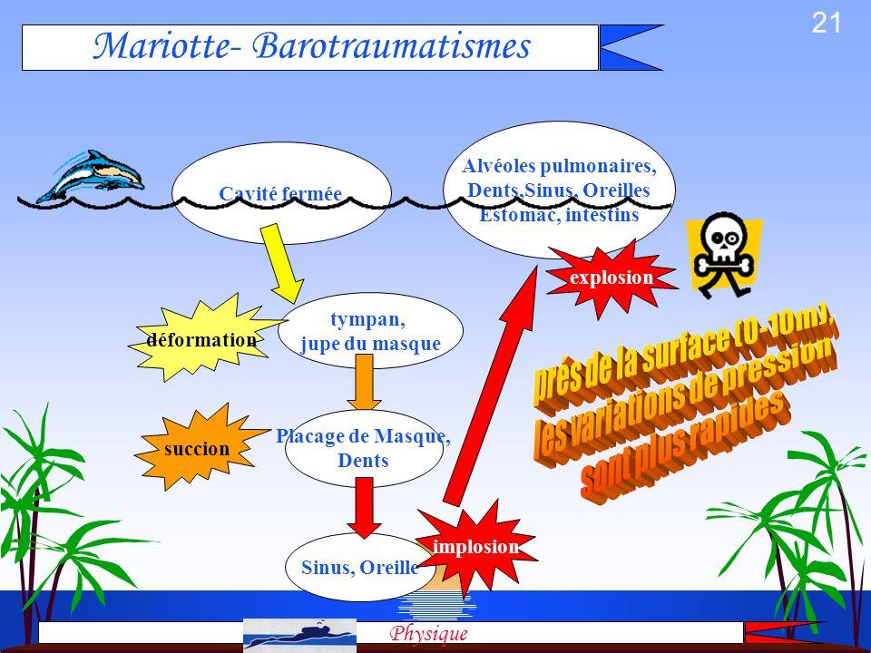 Mariotte- Barotraumatismes