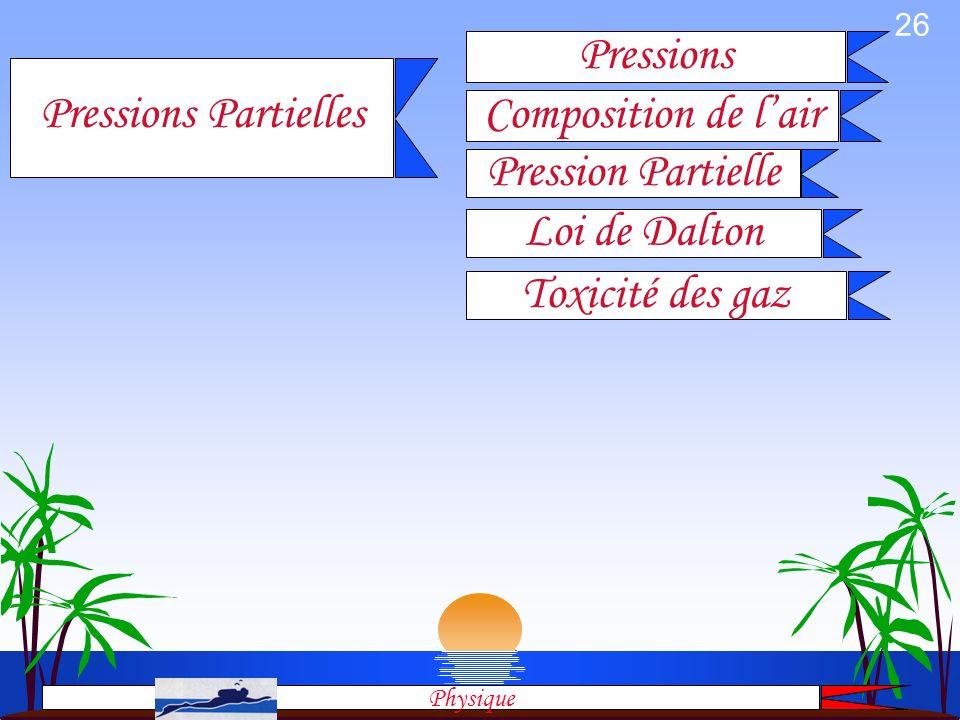 Pressions Pressions Partielles Composition de l'air Pression Partielle