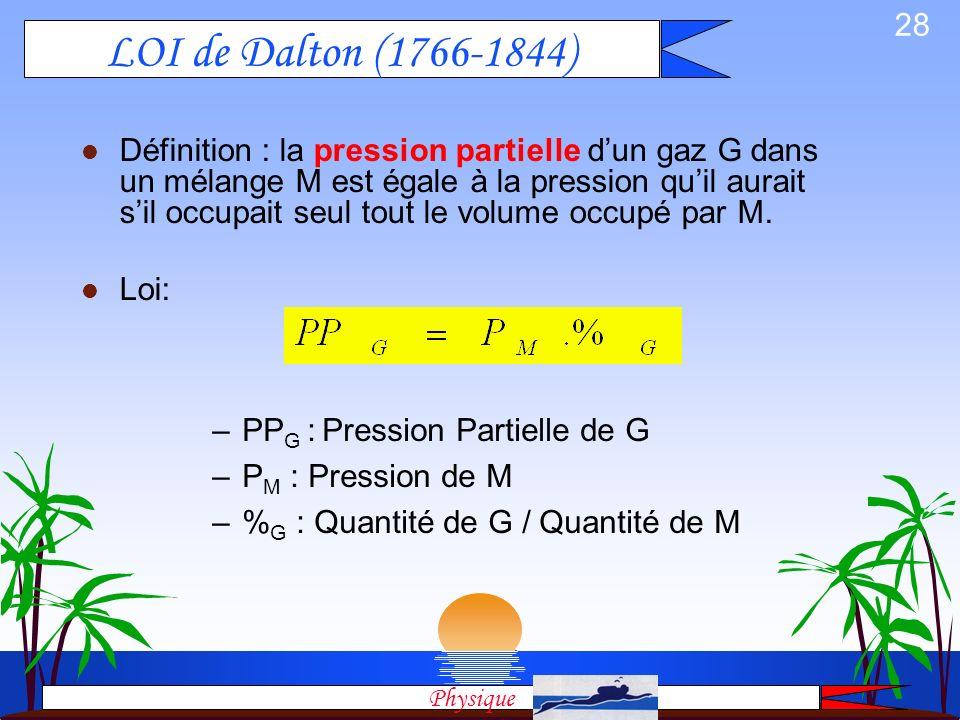 LOI de Dalton (1766-1844)