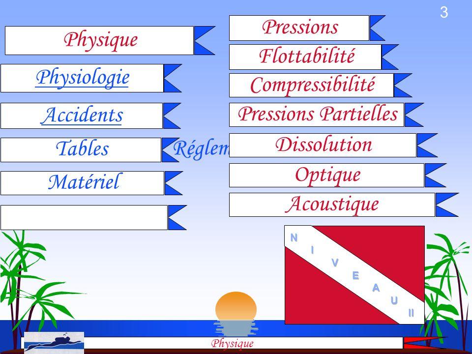 Pressions Physique Flottabilité Physiologie Compressibilité Accidents