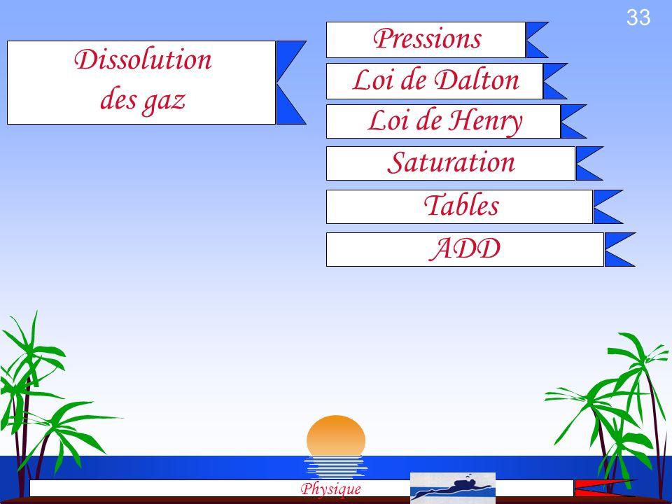 Pressions Dissolution des gaz Loi de Dalton Loi de Henry Saturation